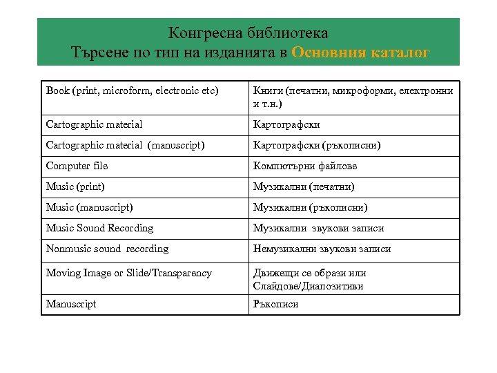 Конгресна библиотека Търсене по тип на изданията в Основния каталог Book (print, microform, electronic