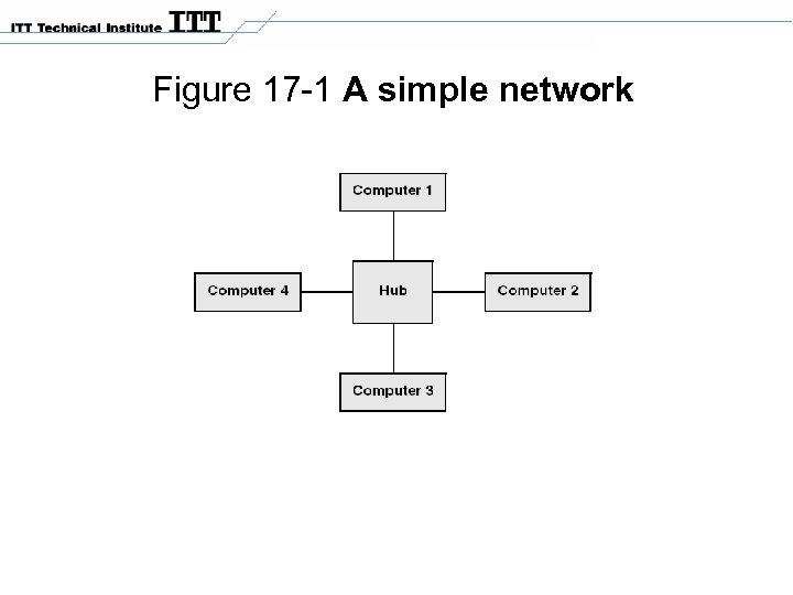 Figure 17 -1 A simple network