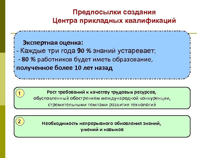 Предпосылки создания Центра прикладных квалификаций Экспертная оценка: - Каждые три года 90 % знаний