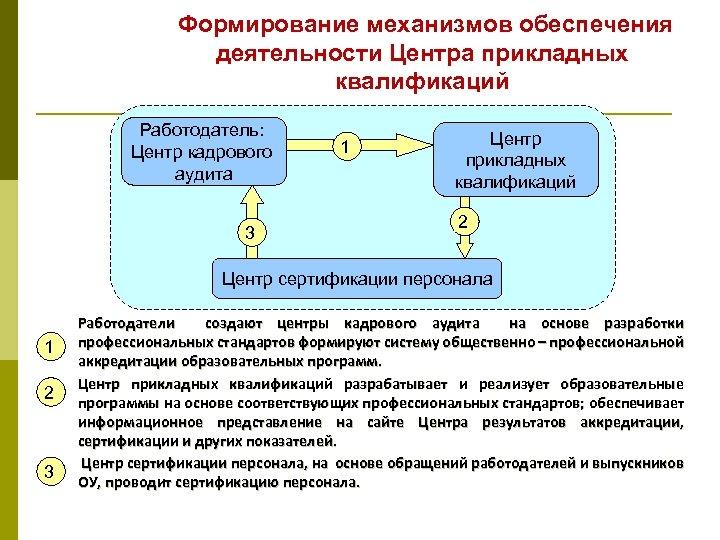 Формирование механизмов обеспечения деятельности Центра прикладных квалификаций Работодатель: Центр кадрового аудита 3 1 Центр