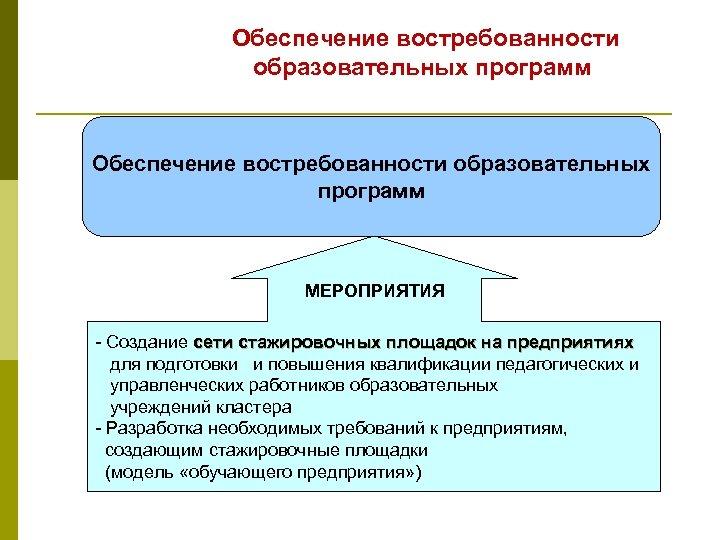 Обеспечение востребованности образовательных программ МЕРОПРИЯТИЯ - Создание сети стажировочных площадок на предприятиях для подготовки