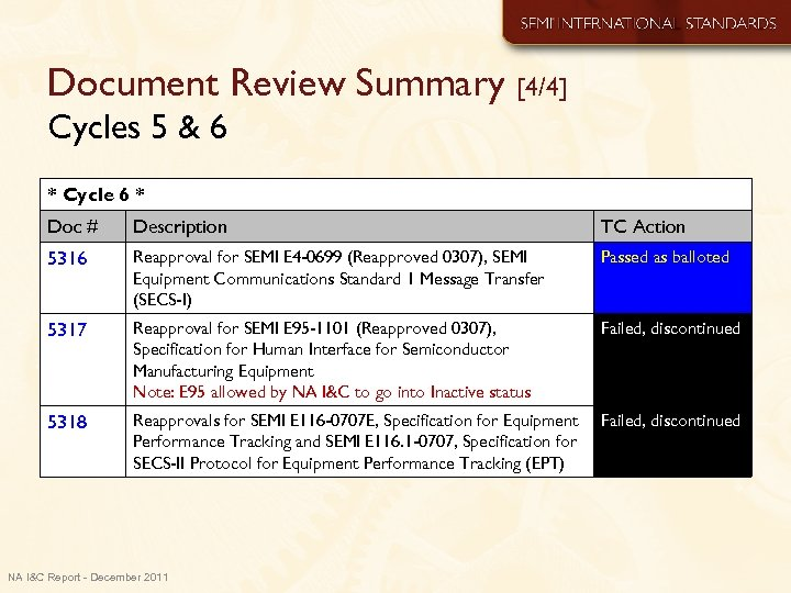 Document Review Summary [4/4] Cycles 5 & 6 * Cycle 6 * Doc #