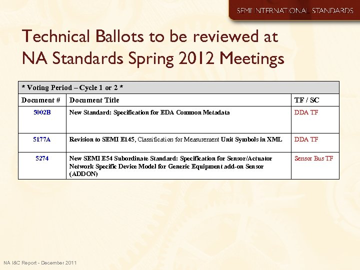 Technical Ballots to be reviewed at NA Standards Spring 2012 Meetings * Voting Period