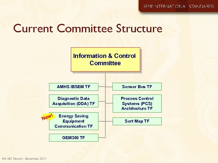 Current Committee Structure Information & Control Committee AMHS IBSEM TF Sensor Bus TF Diagnostic