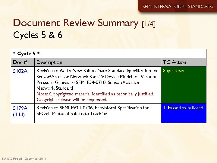 Document Review Summary [1/4] Cycles 5 & 6 * Cycle 5 * Doc #