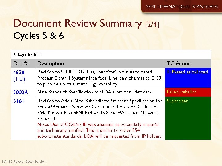 Document Review Summary [2/4] Cycles 5 & 6 * Cycle 6 * Doc #