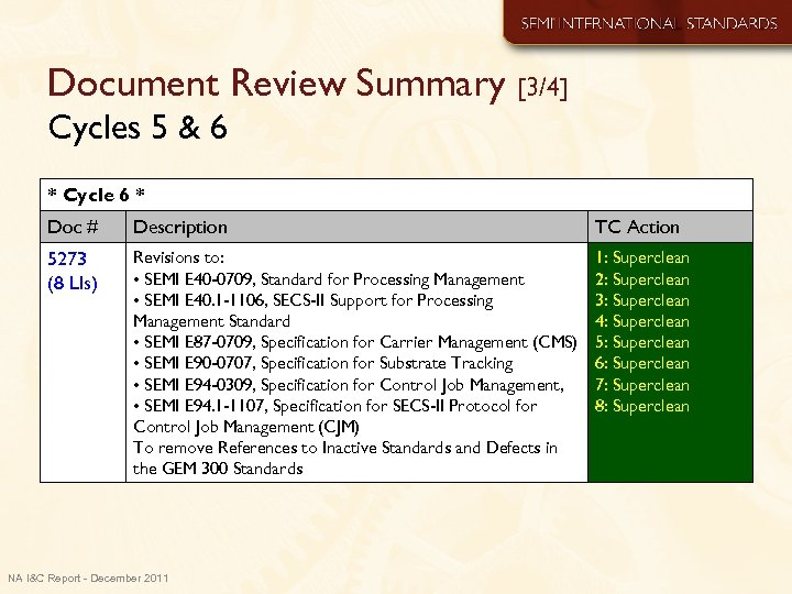 Document Review Summary [3/4] Cycles 5 & 6 * Cycle 6 * Doc #