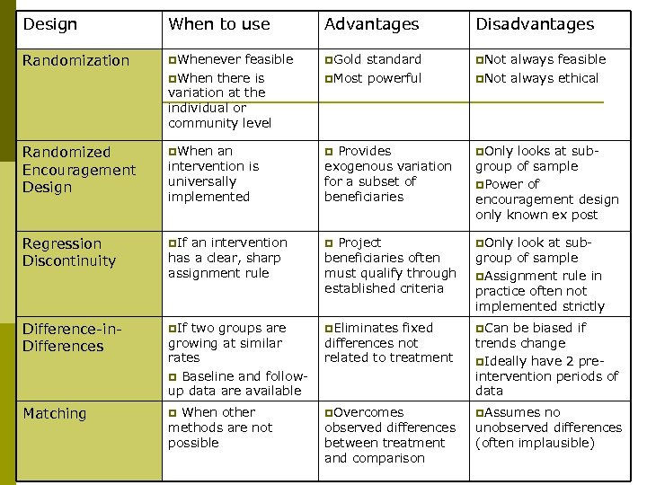 Design When to use Advantages Disadvantages Randomization p. Whenever feasible p. When there is