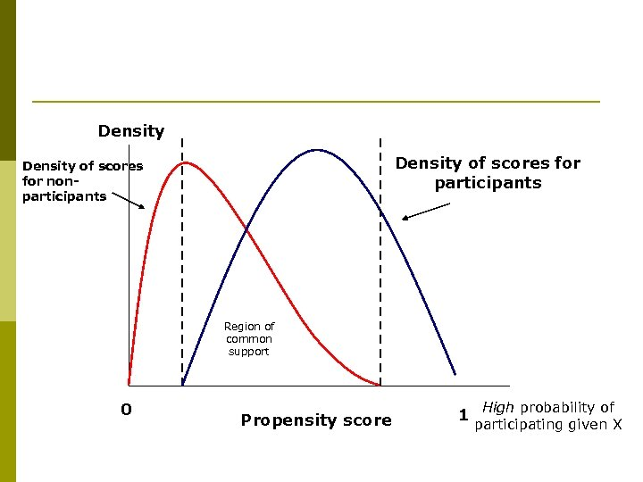 Density of scores for participants Density of scores for nonparticipants Region of common support