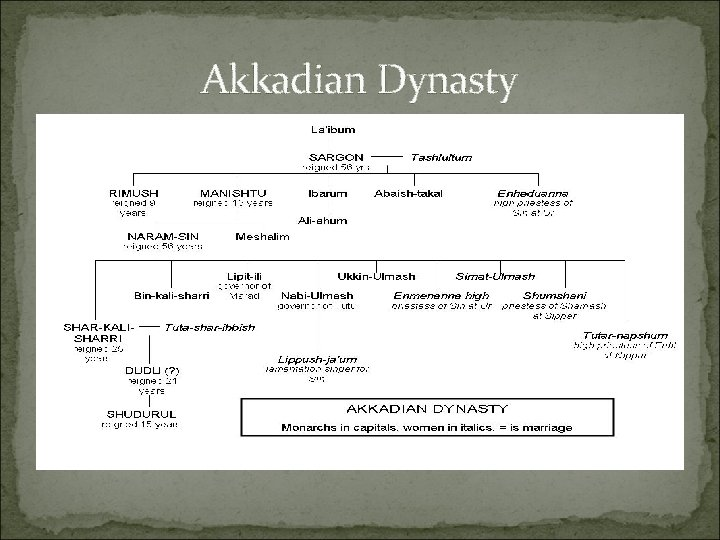 Akkadian Dynasty