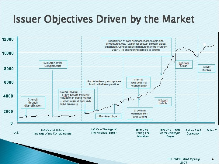 Issuer Objectives Driven by the Market 12000 10000 8000 6000 4000 2000 0 U.