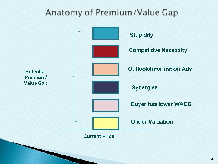 Stupidity Competitive Necessity Outlook/Information Adv. Potential Premium/ Value Gap Synergies Buyer has lower WACC