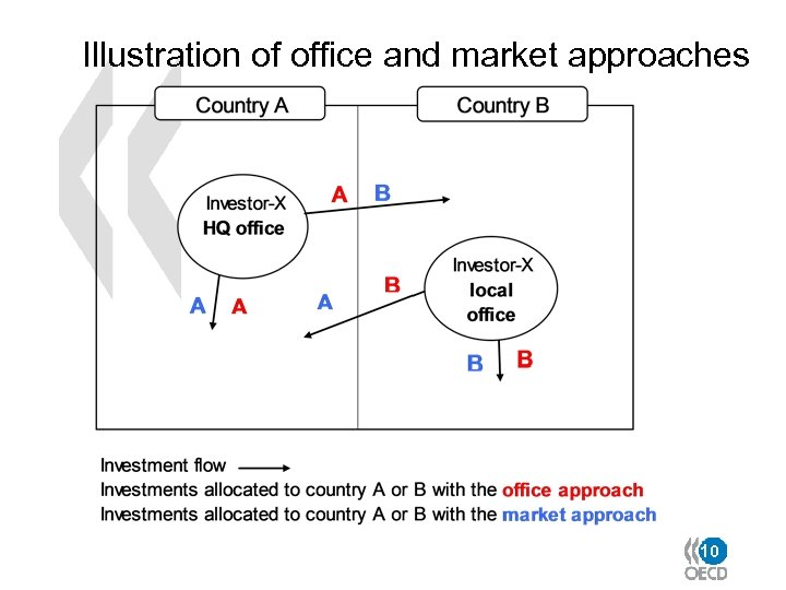 Illustration of office and market approaches 10