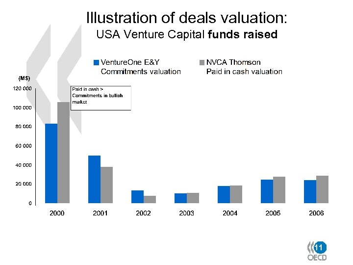Illustration of deals valuation: USA Venture Capital funds raised 11