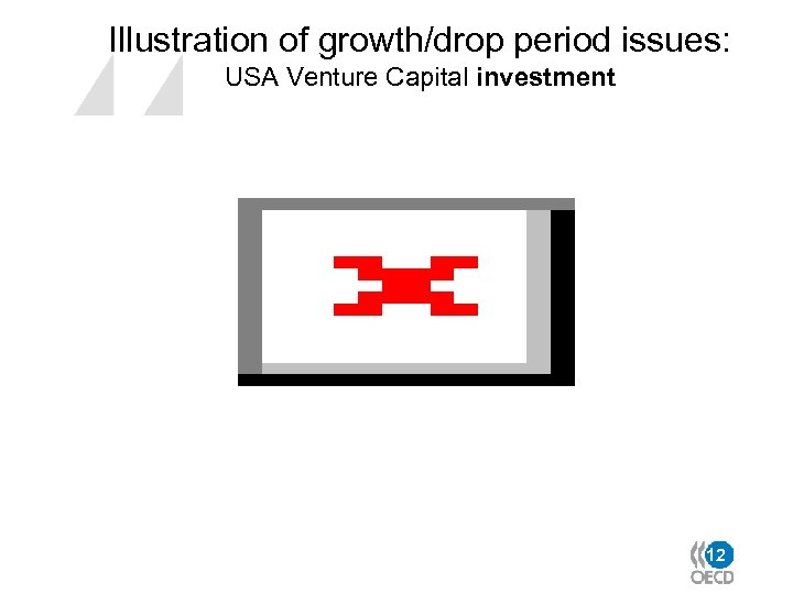 Illustration of growth/drop period issues: USA Venture Capital investment 12