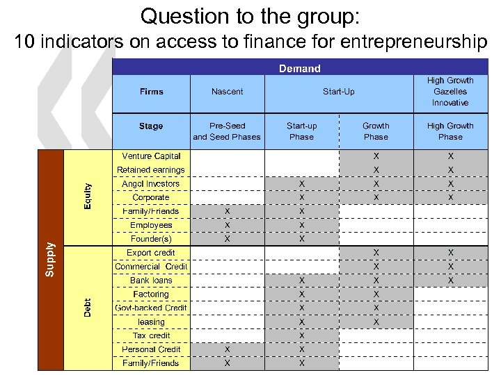 Question to the group: 10 indicators on access to finance for entrepreneurship 17