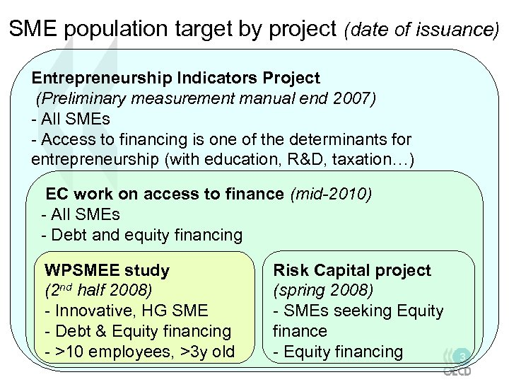 SME population target by project (date of issuance) Entrepreneurship Indicators Project (Preliminary measurement manual