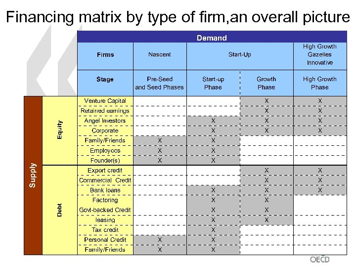 Financing matrix by type of firm, an overall picture 4