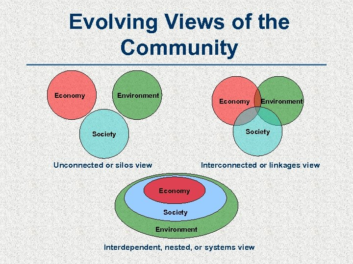 Evolving Views of the Community Environment Economy Environment Society Unconnected or silos view Interconnected
