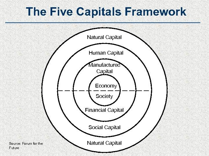The Five Capitals Framework Natural Capital Human Capital Manufactured Capital Economy Society Financial Capital