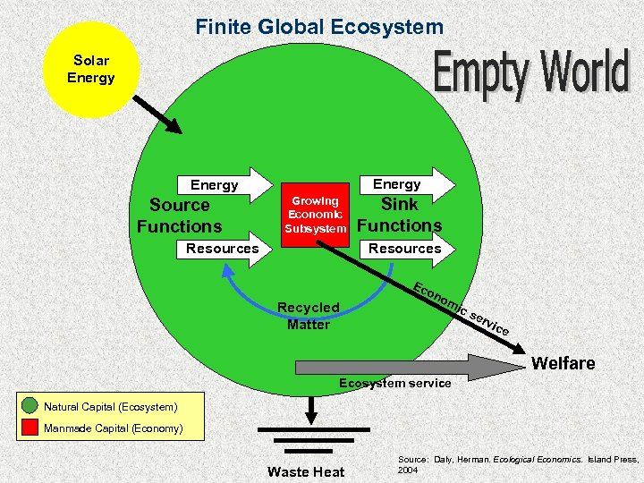 Finite Global Ecosystem Solar Energy Source Functions Growing Economic Subsystem Sink Functions Resources Recycled