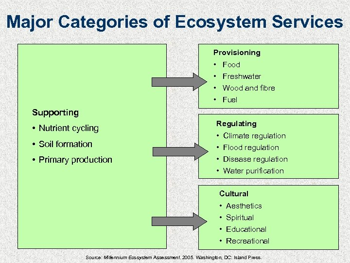 Major Categories of Ecosystem Services Provisioning • • Food Freshwater Wood and fibre Fuel