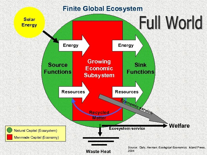 Finite Global Ecosystem Solar Energy Source Functions Energy Growing Economic Subsystem Resources Sink Functions