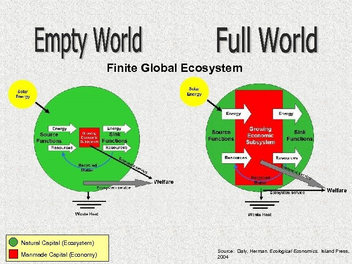 Finite Global Ecosystem Natural Capital (Ecosystem) Manmade Capital (Economy) Source: Daly, Herman. Ecological Economics.