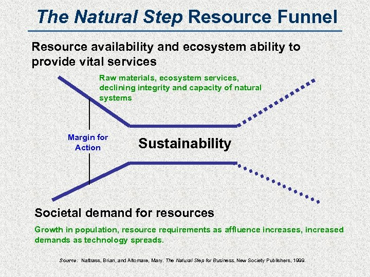 The Natural Step Resource Funnel Resource availability and ecosystem ability to provide vital services