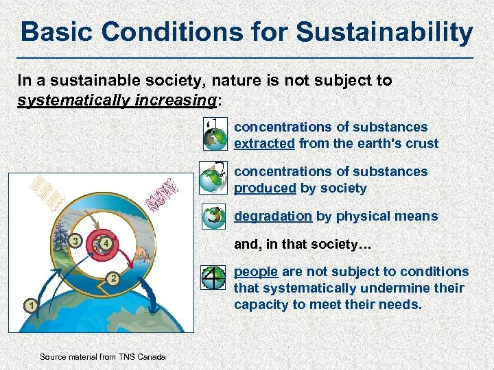 Basic Conditions for Sustainability In a sustainable society, nature is not subject to systematically