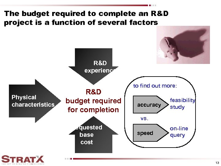 The budget required to complete an R&D project is a function of several factors