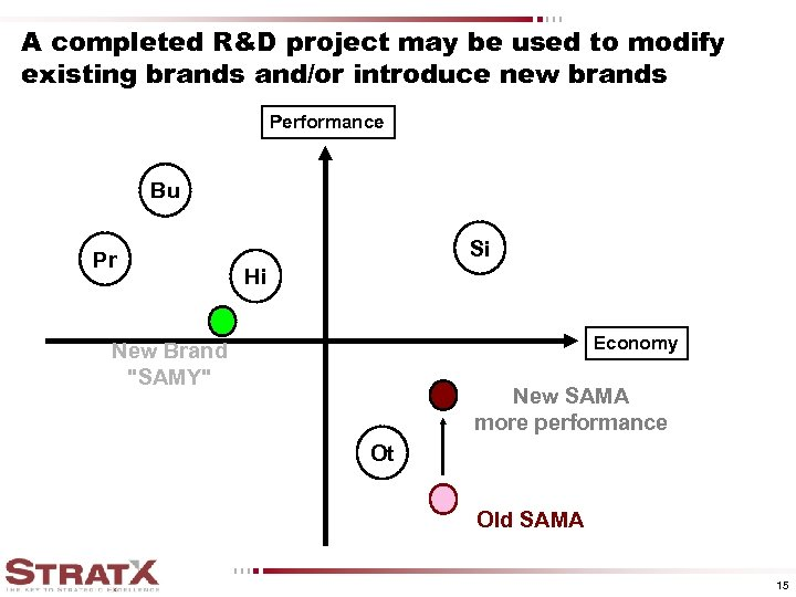 A completed R&D project may be used to modify existing brands and/or introduce new