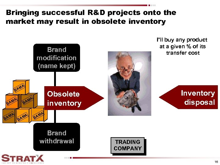 Bringing successful R&D projects onto the market may result in obsolete inventory I'll buy