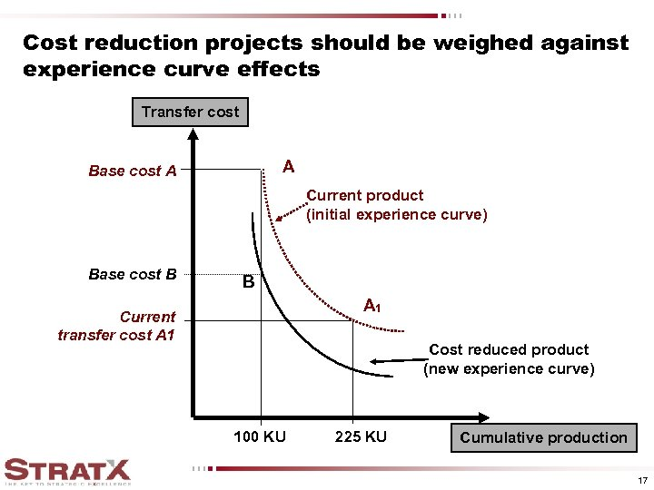 Cost reduction projects should be weighed against experience curve effects Transfer cost A Base