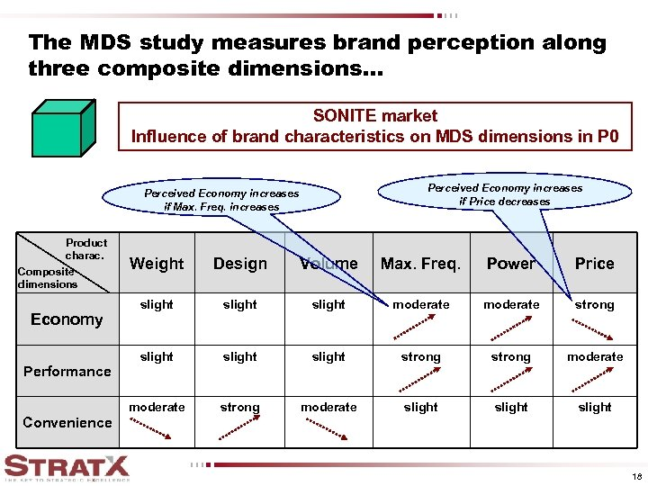 The MDS study measures brand perception along three composite dimensions. . . SONITE market