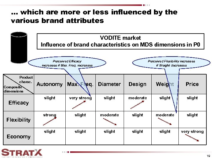 . . . which are more or less influenced by the various brand attributes