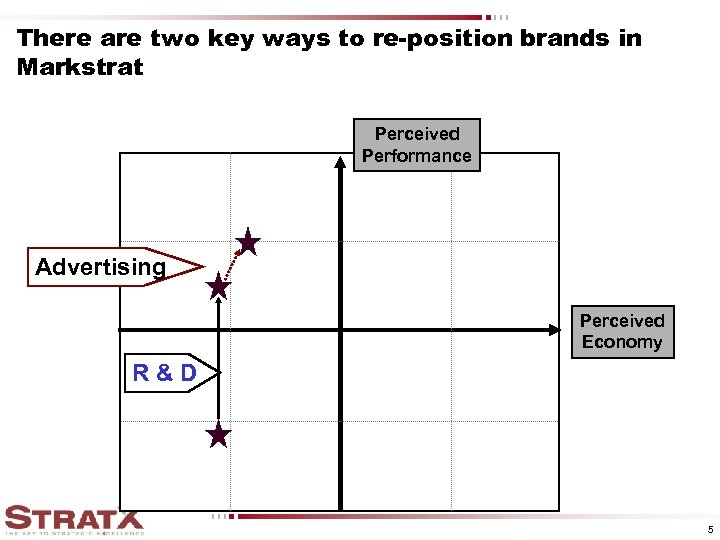 There are two key ways to re-position brands in Markstrat Perceived Performance Advertising Perceived