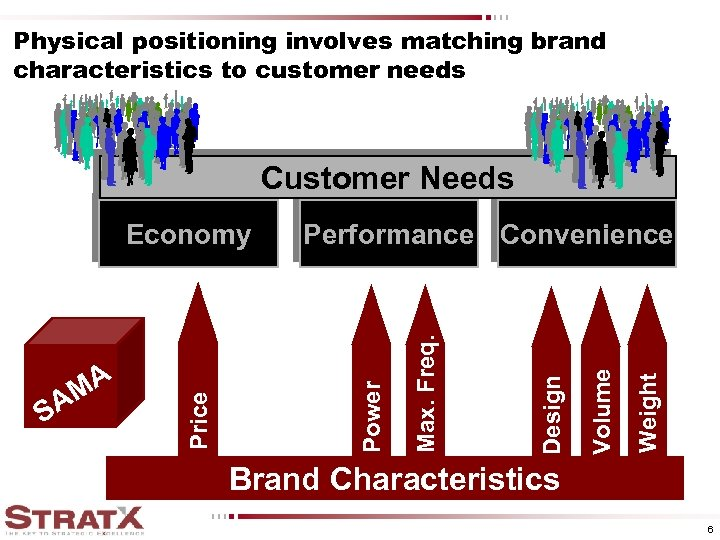 Physical positioning involves matching brand characteristics to customer needs Customer Needs Weight Volume Design