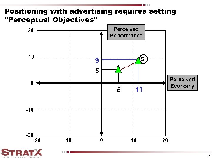 Positioning with advertising requires setting