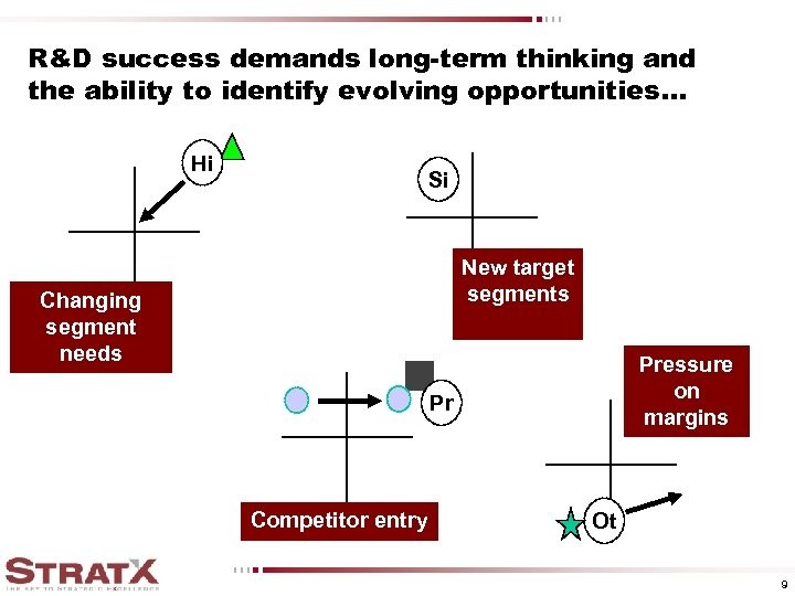 R&D success demands long-term thinking and the ability to identify evolving opportunities. . .