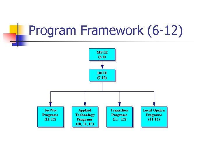 Program Framework (6 -12)