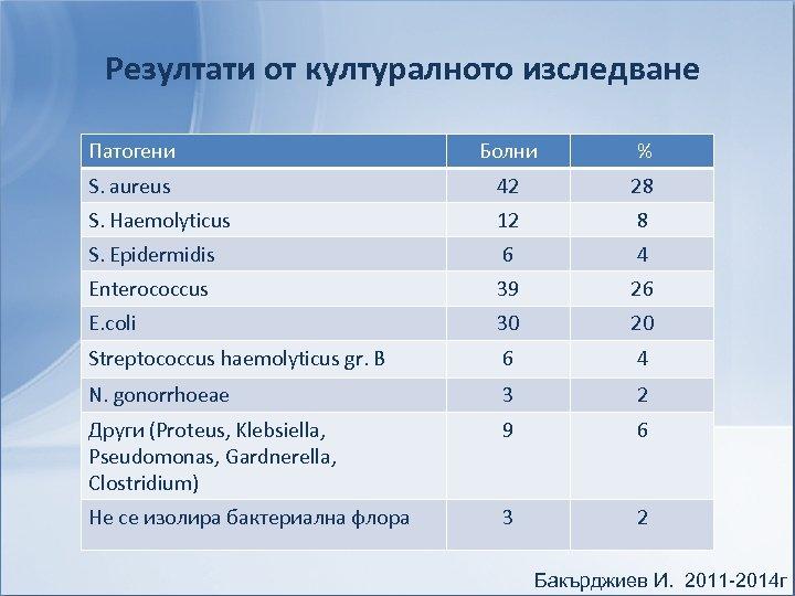 Резултати от културалното изследване Патогени Болни % S. aureus 42 28 S. Haemolyticus 12