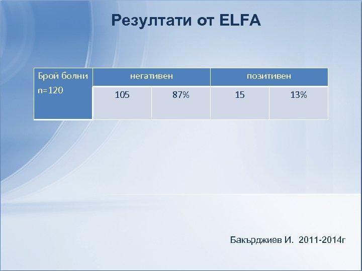 Резултати от ELFA Брой болни n=120 негативен 105 87% позитивен 15 13% Бакърджиев И.