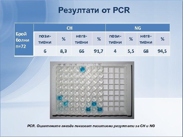 Резултати от PCR Брой болни n=72 CH NG позитивни % негативни % 6 8,