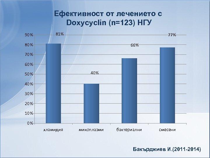 Ефективност от лечението с Doxycyclin (n=123) НГУ 90% 81% 77% 80% 66% 70% 60%