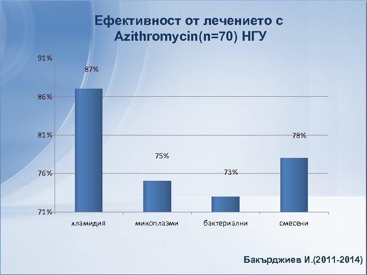 Ефективност от лечението с Azithromycin(n=70) НГУ 91% 87% 86% 81% 78% 75% 73% 76%