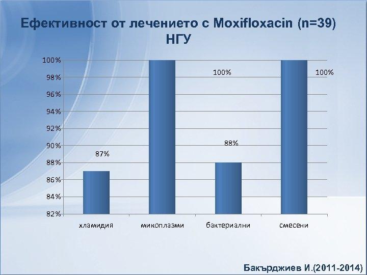 Ефективност от лечението с Moxifloxacin (n=39) НГУ 100% 98% 100% 96% 94% 92% 90%