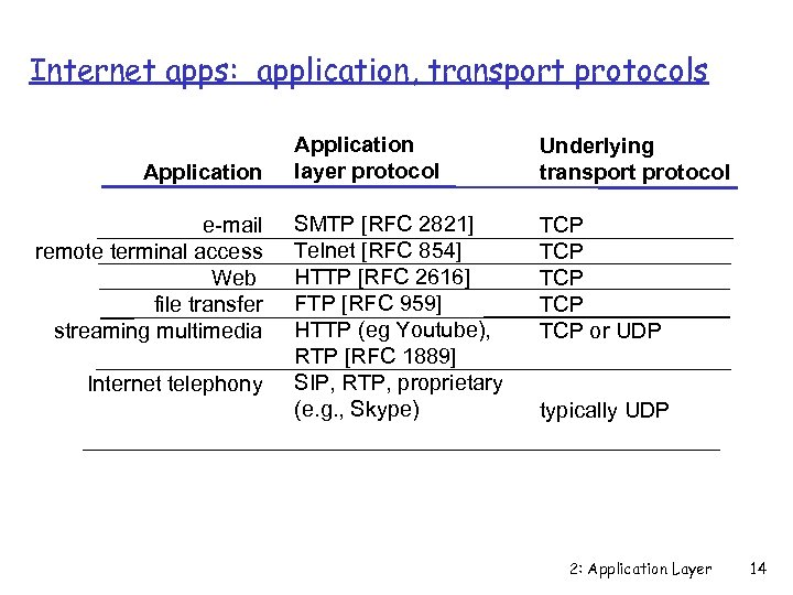 Internet apps: application, transport protocols Application e-mail remote terminal access Web file transfer streaming