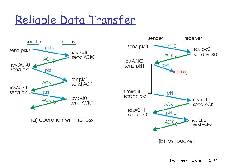 Reliable Data Transfer Transport Layer 3 -24