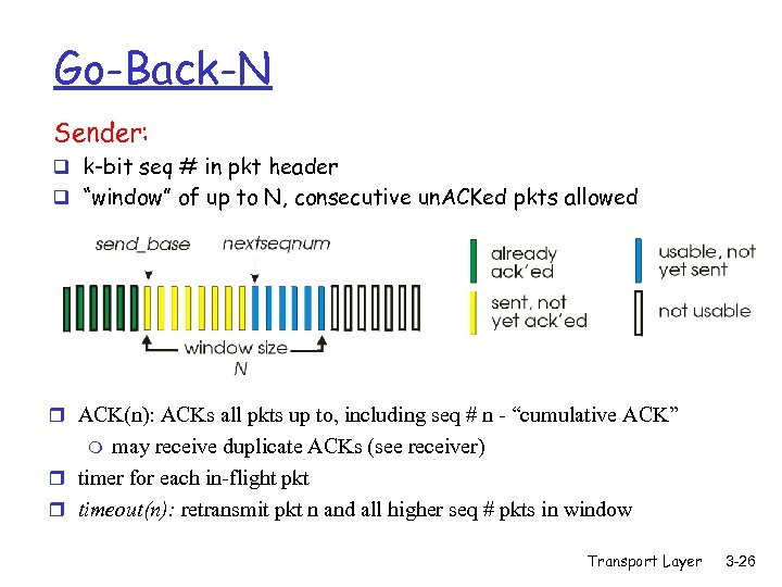 "Go-Back-N Sender: q k-bit seq # in pkt header q ""window"" of up to"